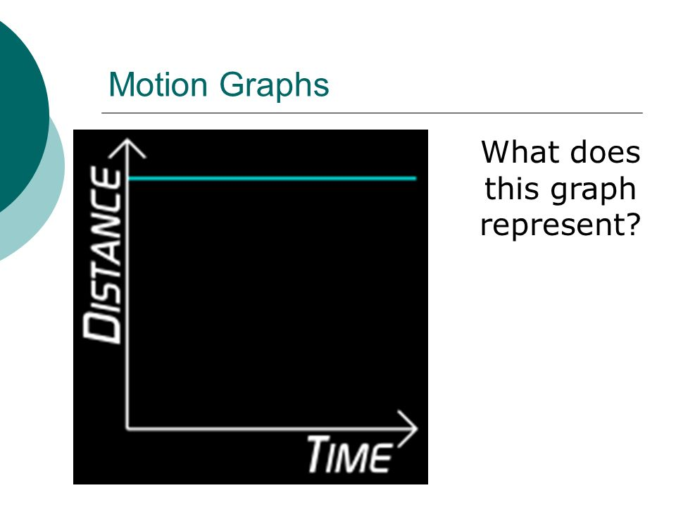 Motion Graphs What does this graph represent