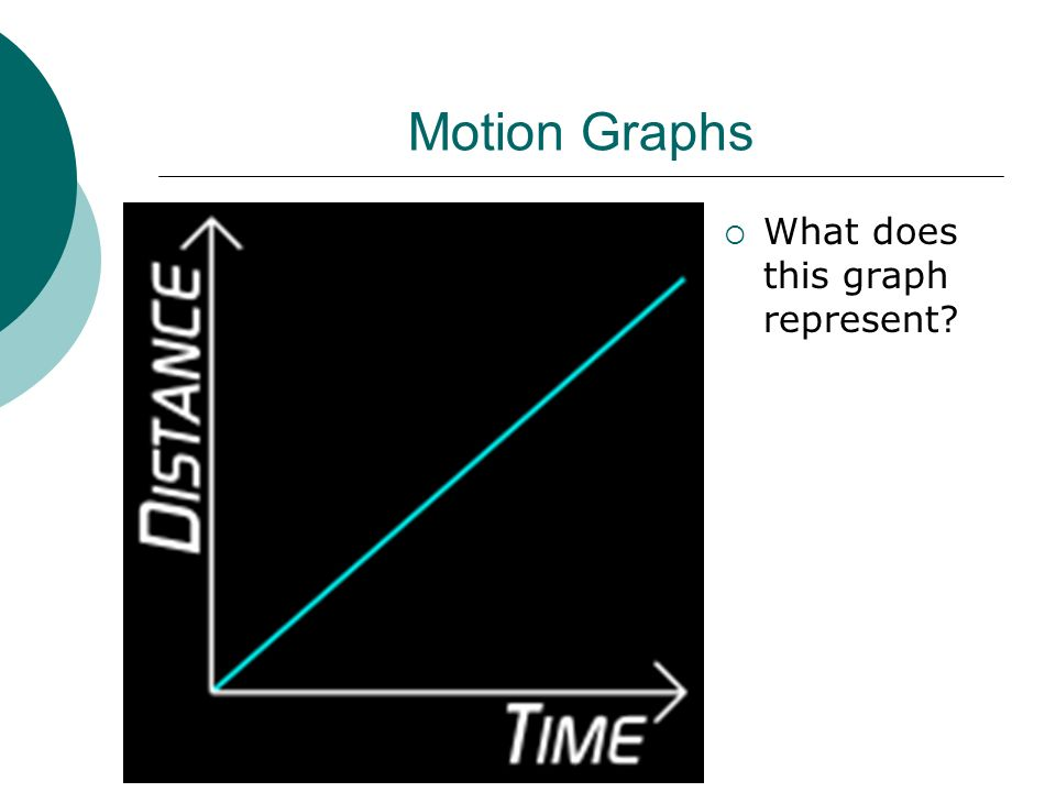 Motion Graphs  What does this graph represent