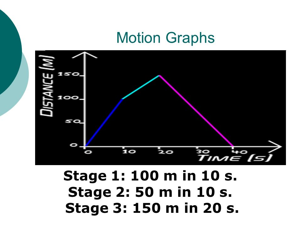Motion Graphs Stage 1: 100 m in 10 s. Stage 2: 50 m in 10 s. Stage 3: 150 m in 20 s.