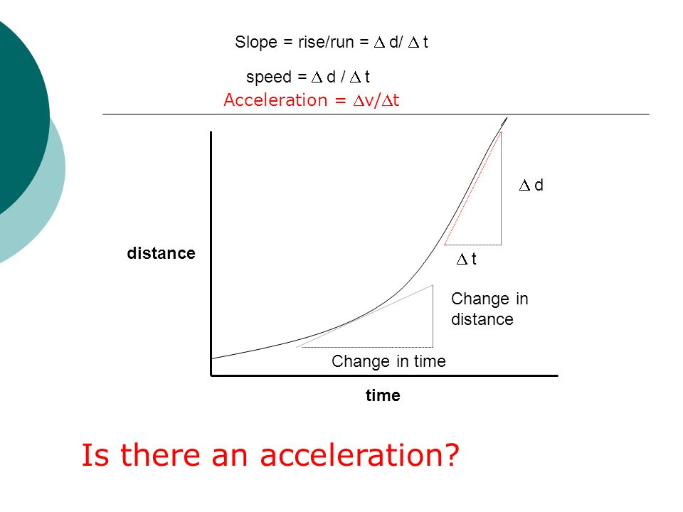 time distance Change in distance Change in time  d  t speed =  d /  t Slope = rise/run =  d/  t Is there an acceleration.