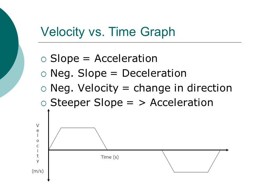 Velocity vs. Time Graph  Slope = Acceleration  Neg.