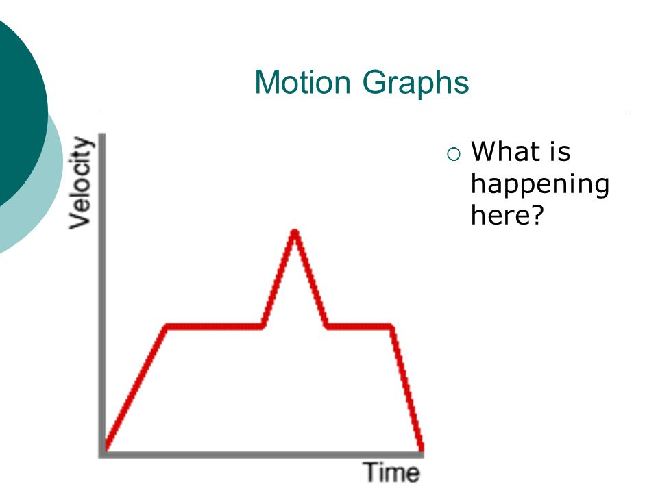 Motion Graphs  What is happening here