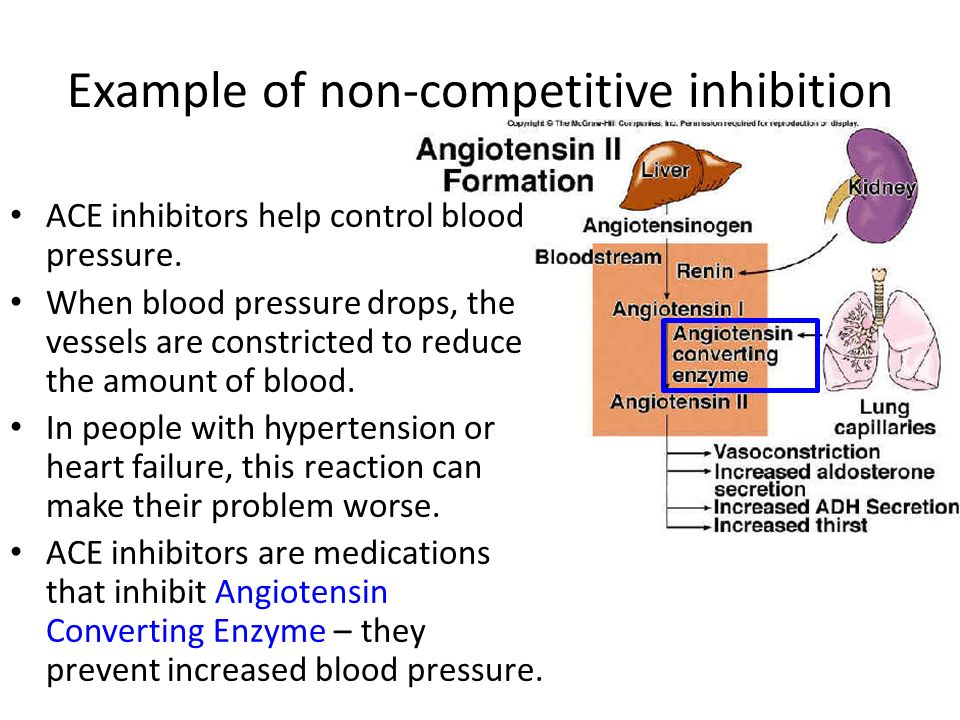 Example of non-competitive inhibition ACE inhibitors help control blood pressure.