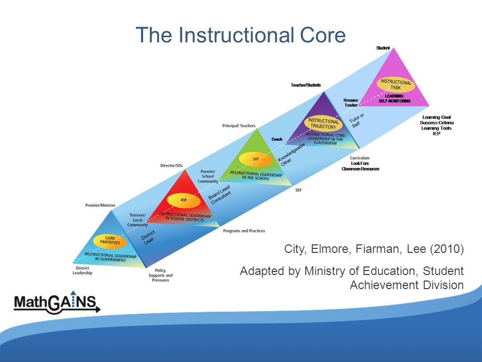 The Instructional Core City, Elmore, Fiarman, Lee (2010) Adapted by Ministry of Education, Student Achievement Division