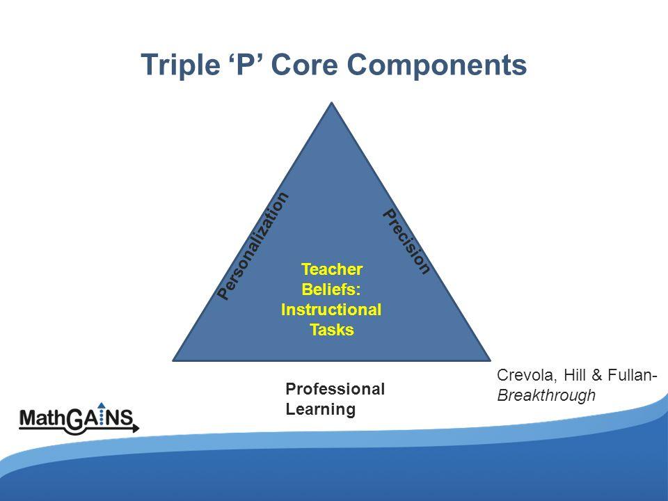 Triple 'P' Core Components Personalization Precision Professional Learning Teacher Beliefs: Instructional Tasks Crevola, Hill & Fullan- Breakthrough