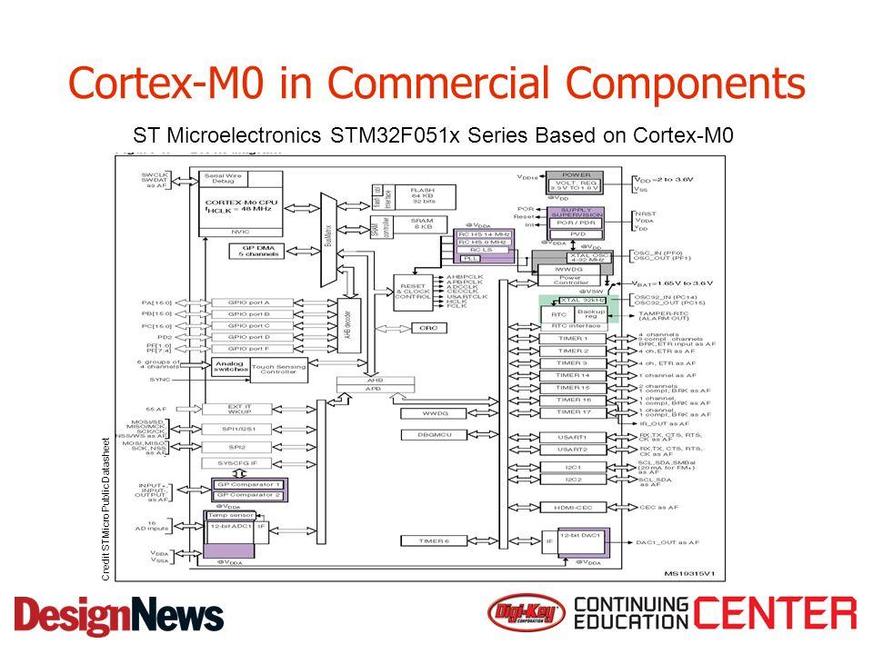 ARM Cortex-M0 August 24, 2012 Paul Nickelsberg Orchid Technologies