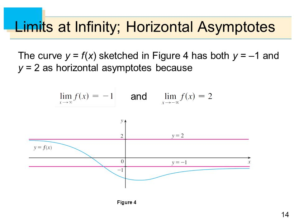 14 Limits at Infinity; Horizontal Asymptotes The curve y = f (x) sketched in Figure 4 has both y = –1 and y = 2 as horizontal asymptotes because and Figure 4