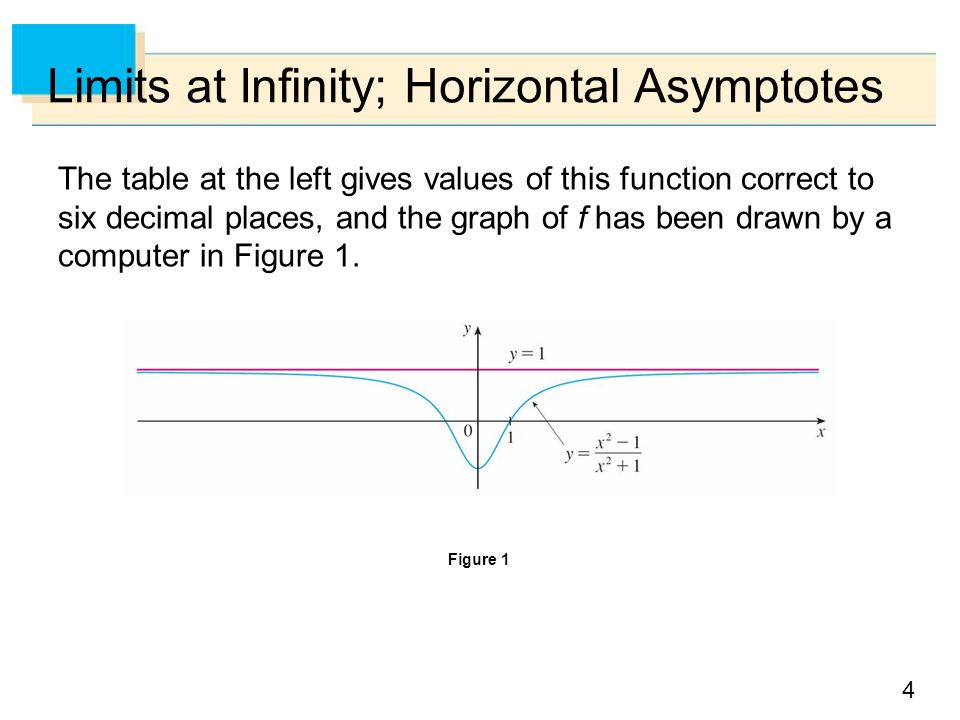 4 Limits at Infinity; Horizontal Asymptotes The table at the left gives values of this function correct to six decimal places, and the graph of f has been drawn by a computer in Figure 1.