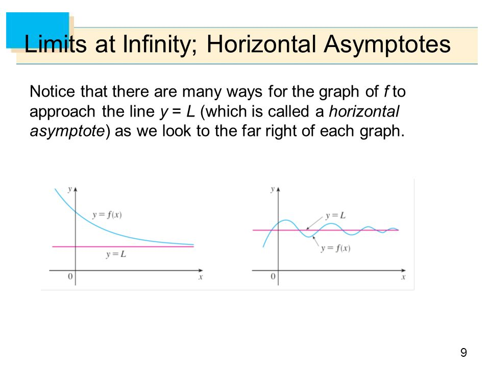 9 Limits at Infinity; Horizontal Asymptotes Notice that there are many ways for the graph of f to approach the line y = L (which is called a horizontal asymptote) as we look to the far right of each graph.