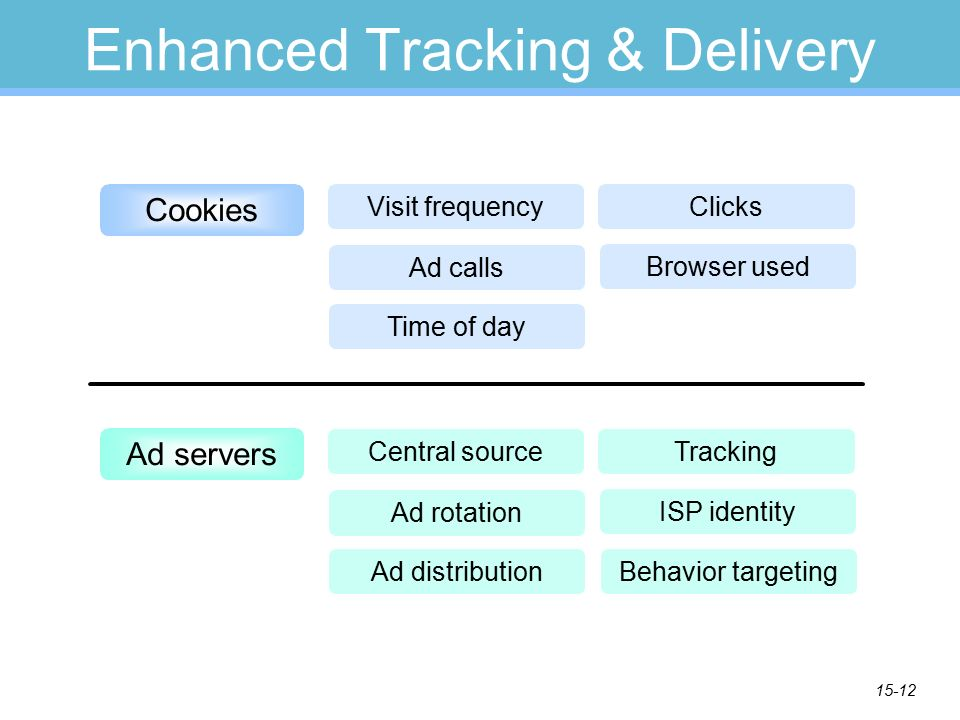 15-12 Enhanced Tracking & Delivery Cookies Visit frequency Ad calls Time of day Browser used Clicks Central source Ad rotation Ad distribution ISP identity Tracking Behavior targeting Ad servers