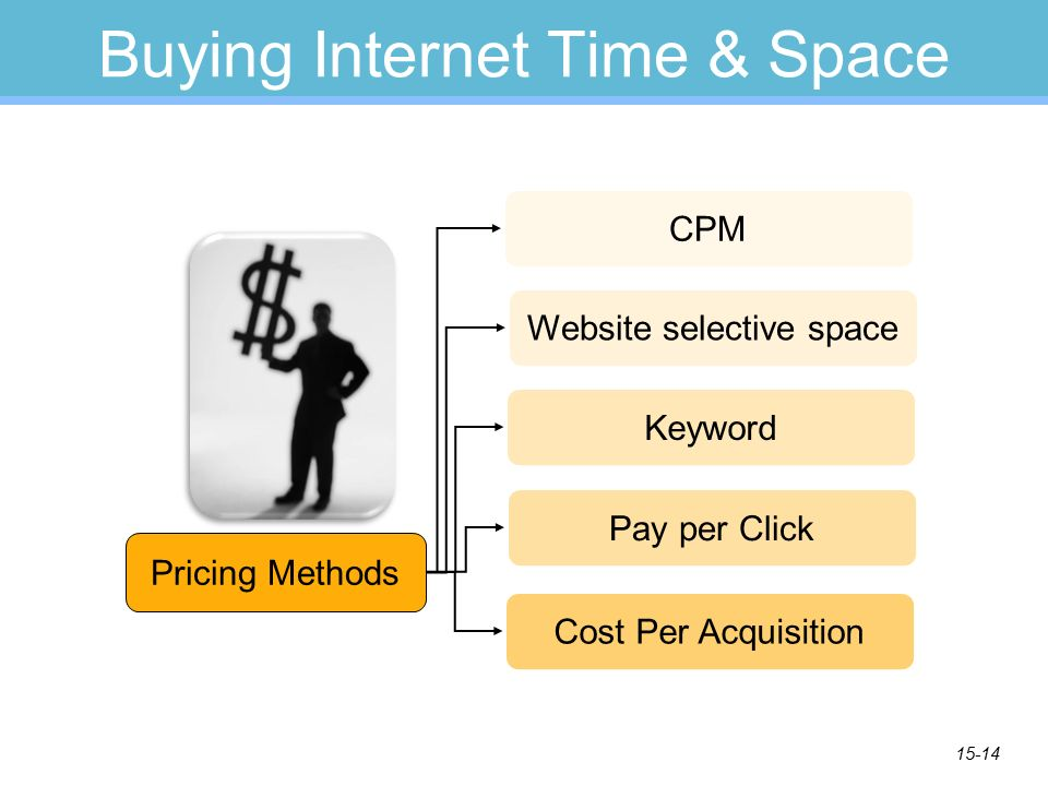 15-14 Buying Internet Time & Space Pricing Methods CPMWebsite selective spaceKeywordPay per Click Cost Per Acquisition