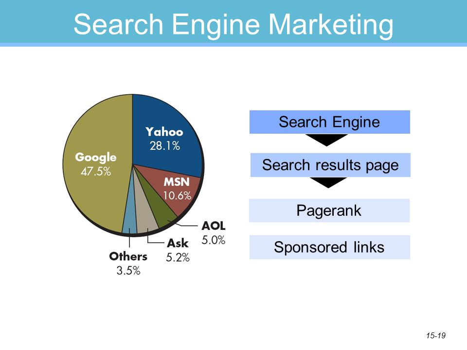 15-19 Search Engine Marketing Search Engine Pagerank Search results page Sponsored links