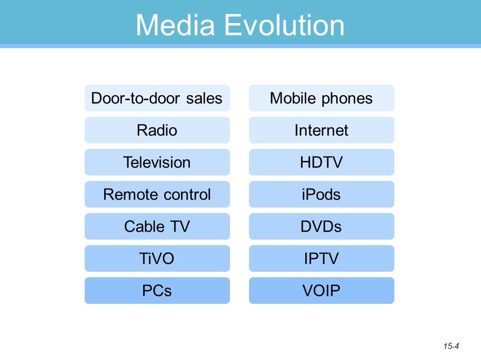 15-4 Media Evolution Door-to-door sales Radio Television Remote control Cable TV TiVO Internet HDTV iPods DVDs PCs Mobile phones IPTV VOIP
