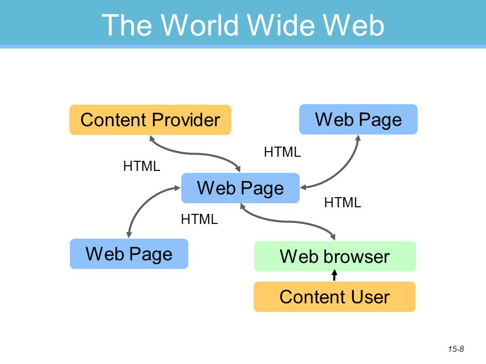15-8 The World Wide Web Content Provider Web browser Web Page HTML Web Page HTML Content User