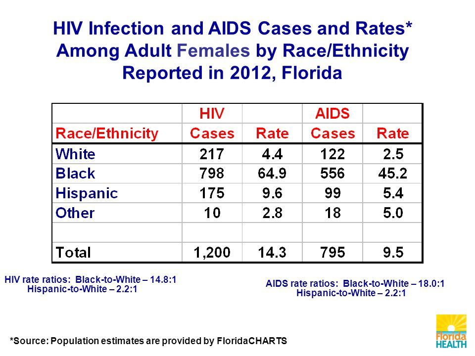 AIDS rate ratios: Black-to-White – 18.0:1 Hispanic-to-White – 2.2:1 HIV rate ratios: Black-to-White – 14.8:1 Hispanic-to-White – 2.2:1 HIV Infection and AIDS Cases and Rates* Among Adult Females by Race/Ethnicity Reported in 2012, Florida *Source: Population estimates are provided by FloridaCHARTS