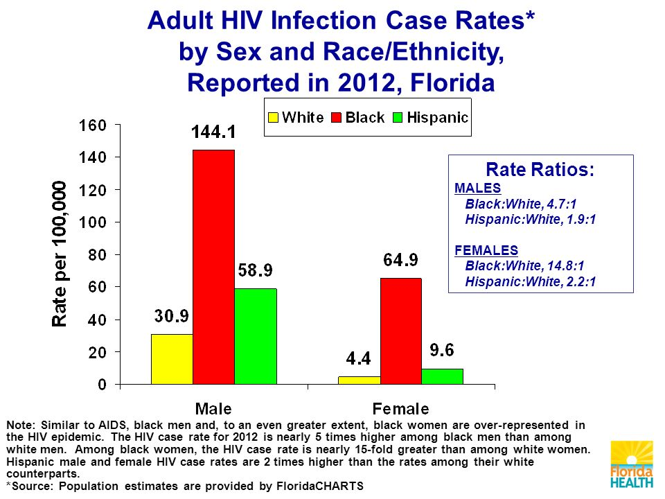 Rate Ratios: MALES Black:White, 4.7:1 Hispanic:White, 1.9:1 FEMALES Black:White, 14.8:1 Hispanic:White, 2.2:1 Note: Similar to AIDS, black men and, to an even greater extent, black women are over-represented in the HIV epidemic.