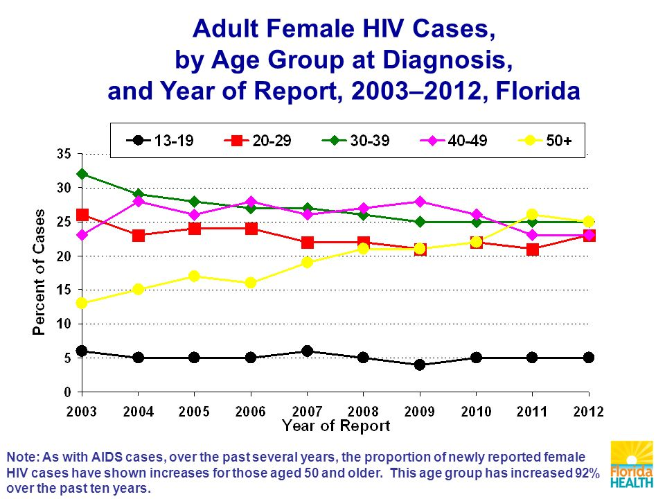 Adult Female HIV Cases, by Age Group at Diagnosis, and Year of Report, 2003–2012, Florida Note: As with AIDS cases, over the past several years, the proportion of newly reported female HIV cases have shown increases for those aged 50 and older.