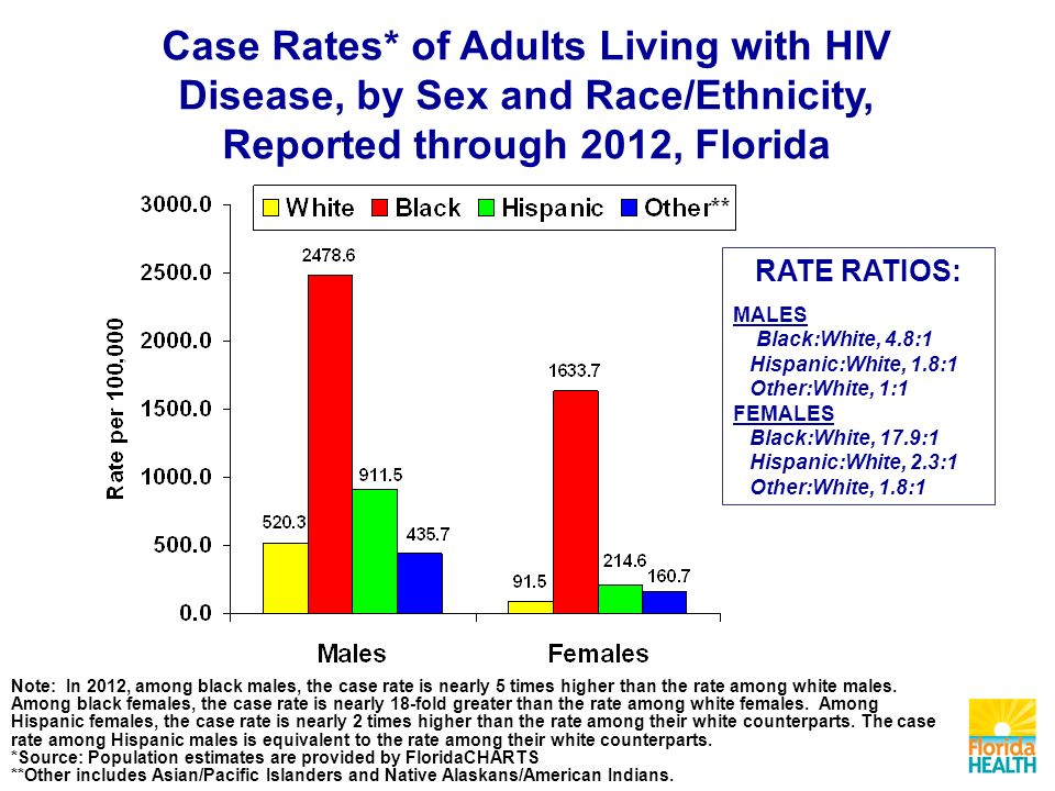 Case Rates* of Adults Living with HIV Disease, by Sex and Race/Ethnicity, Reported through 2012, Florida RATE RATIOS: MALES Black:White, 4.8:1 Hispanic:White, 1.8:1 Other:White, 1:1 FEMALES Black:White, 17.9:1 Hispanic:White, 2.3:1 Other:White, 1.8:1 Note: In 2012, among black males, the case rate is nearly 5 times higher than the rate among white males.