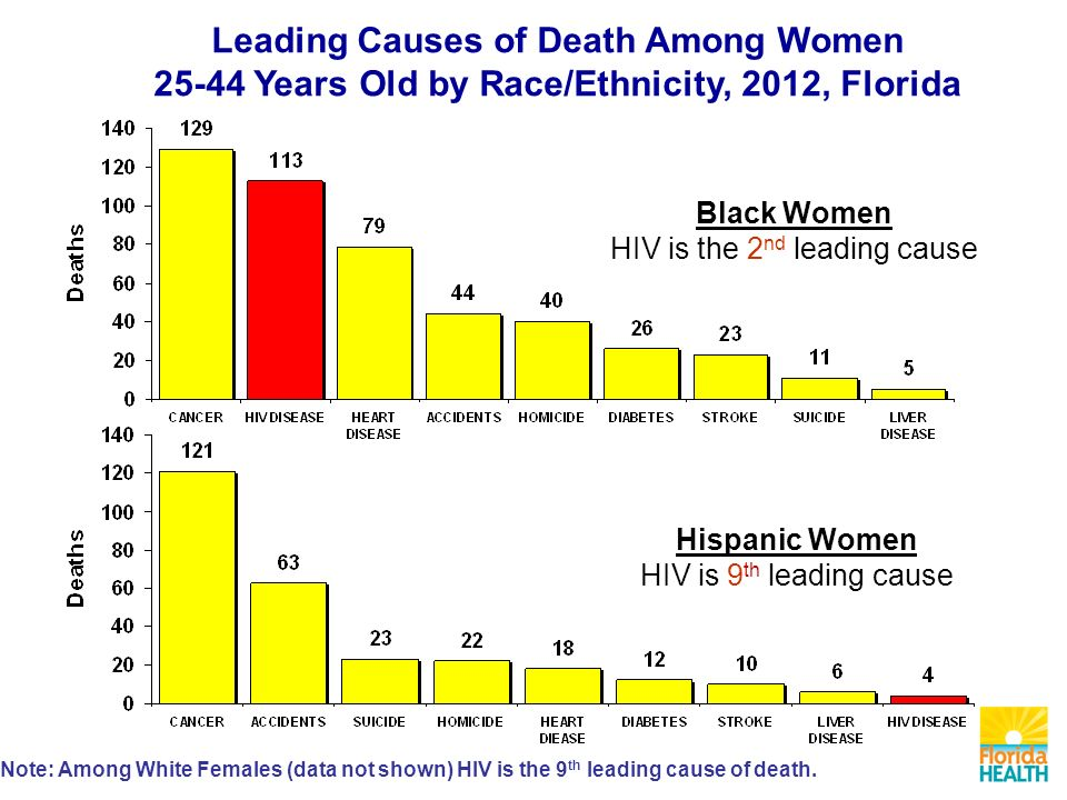 Leading Causes of Death Among Women Years Old by Race/Ethnicity, 2012, Florida Note: Among White Females (data not shown) HIV is the 9 th leading cause of death.