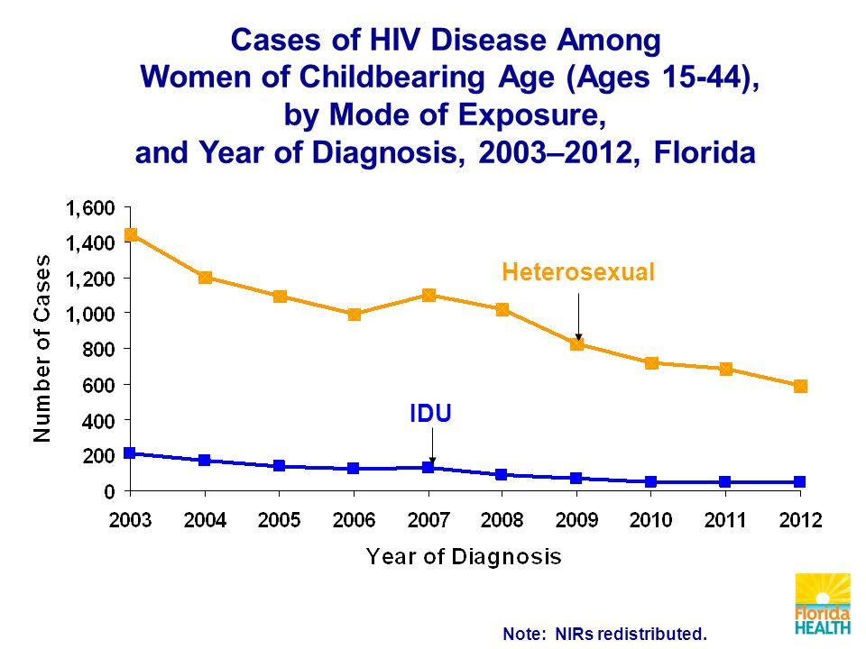 Cases of HIV Disease Among Women of Childbearing Age (Ages 15-44), by Mode of Exposure, and Year of Diagnosis, 2003–2012, Florida Heterosexual IDU Note: NIRs redistributed.