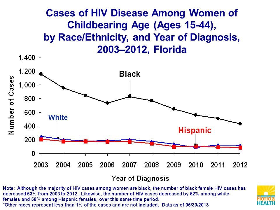 Cases of HIV Disease Among Women of Childbearing Age (Ages 15-44), by Race/Ethnicity, and Year of Diagnosis, 2003–2012, Florida Black Hispanic White Note: Although the majority of HIV cases among women are black, the number of black female HIV cases has decreased 63% from 2003 to 2012.