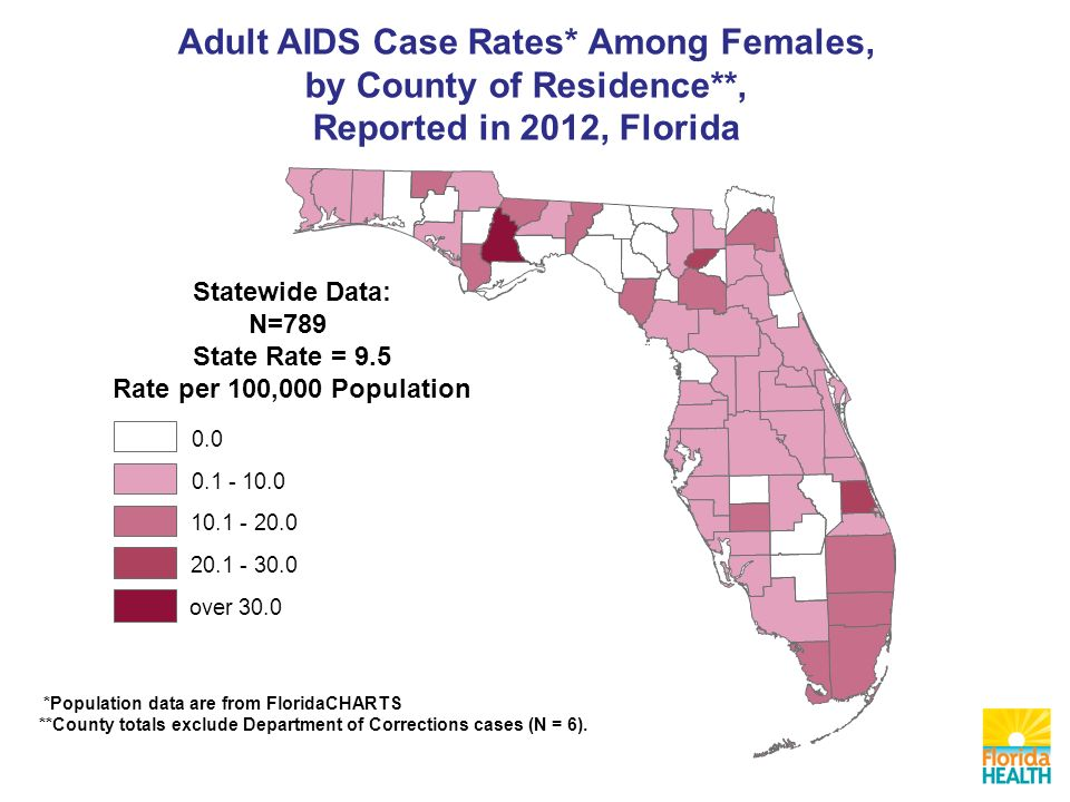 Adult AIDS Case Rates* Among Females, by County of Residence**, Reported in 2012, Florida Statewide Data: N=789 State Rate = 9.5 Rate per 100,000 Population over 30.0 *Population data are from FloridaCHARTS **County totals exclude Department of Corrections cases (N = 6).