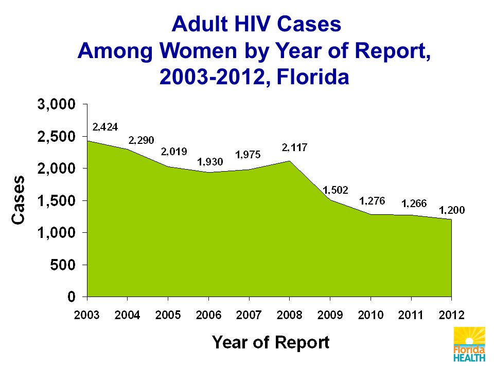 Adult HIV Cases Among Women by Year of Report, , Florida