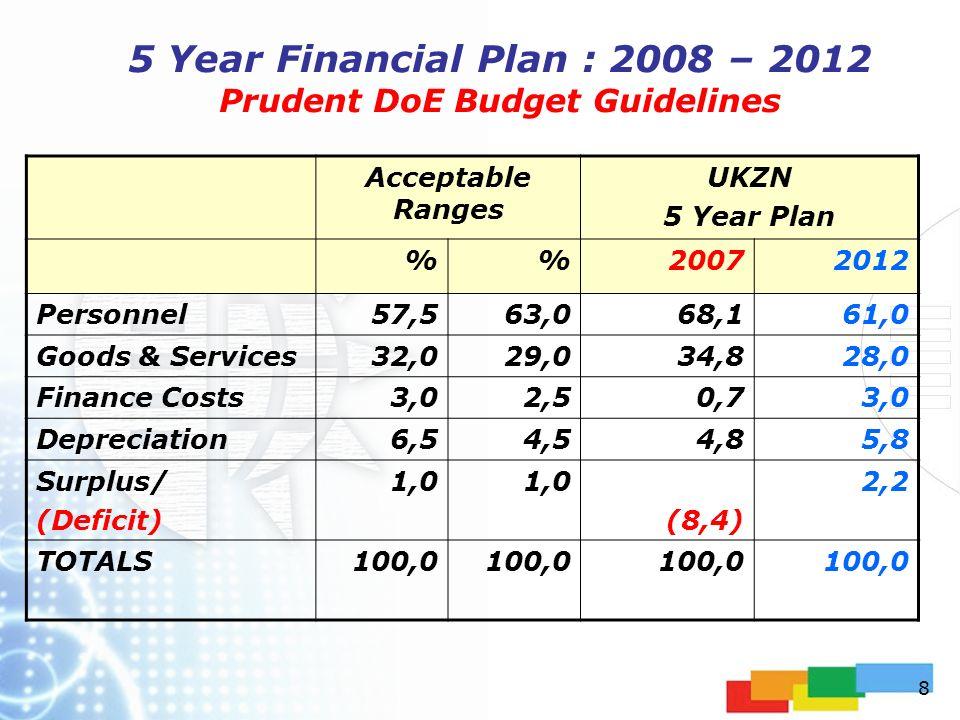 1 5 Year Financial Plan : 2008 – 2012 Presentation to Senate by ...