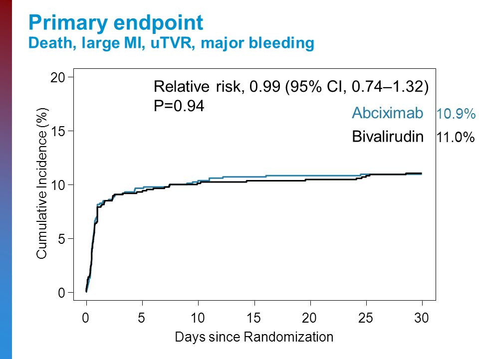 Primary endpoint Death, large MI, uTVR, major bleeding Days since Randomization Cumulative Incidence (%) Relative risk, 0.99 (95% CI, 0.74–1.32) P=0.94 Bivalirudin Abciximab 10.9% 11.0%
