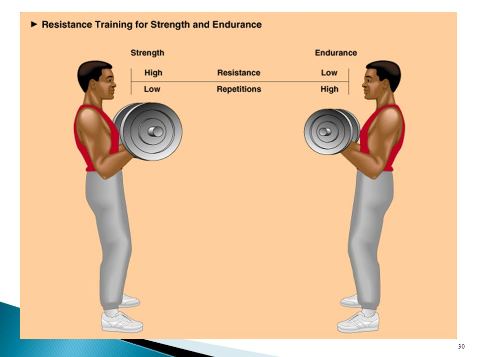  Equipment  Complete weight training program  In order to improve fitness  Both men and women can increase strength through resistive training ◦ Men typically are stronger b/c of larger muscle mass ◦ Women tend to develop more defined muscles  CAUTION about Supplements 29