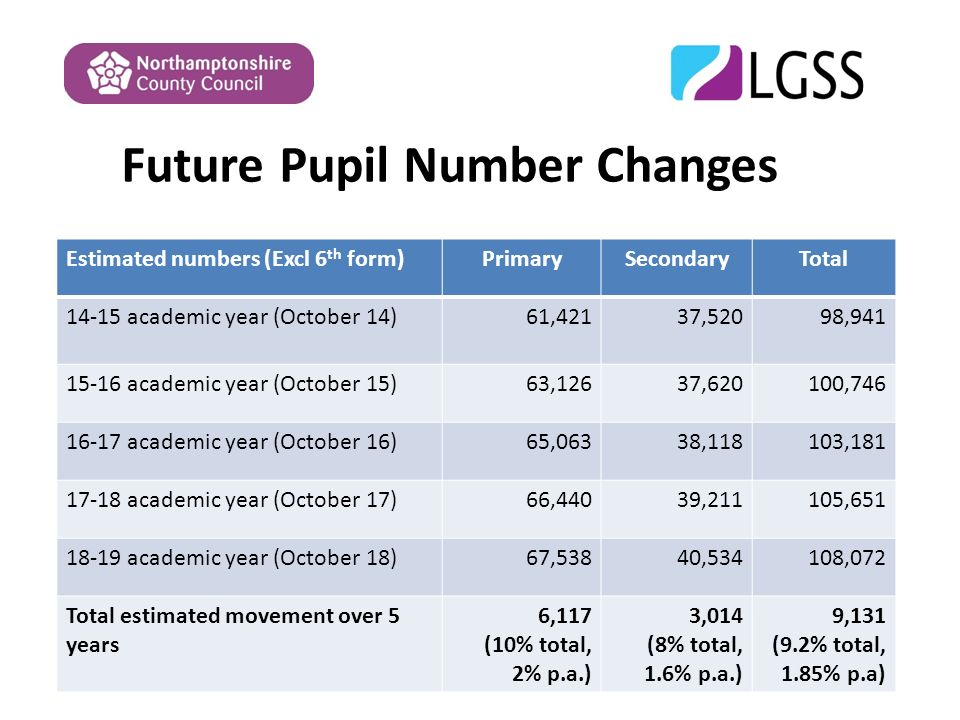 Future Pupil Number Changes Estimated numbers (Excl 6 th form)PrimarySecondaryTotal academic year (October 14)61,42137,52098, academic year (October 15)63,12637,620100, academic year (October 16)65,06338,118103, academic year (October 17)66,44039,211105, academic year (October 18)67,53840,534108,072 Total estimated movement over 5 years 6,117 (10% total, 2% p.a.) 3,014 (8% total, 1.6% p.a.) 9,131 (9.2% total, 1.85% p.a)