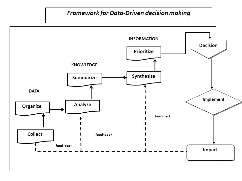 Collect Organize Analyze Summarize Synthesize Prioritize Impact Implement Decision DATA KNOWLEDGE INFORMATION feed-back Framework for Data-Driven decision making