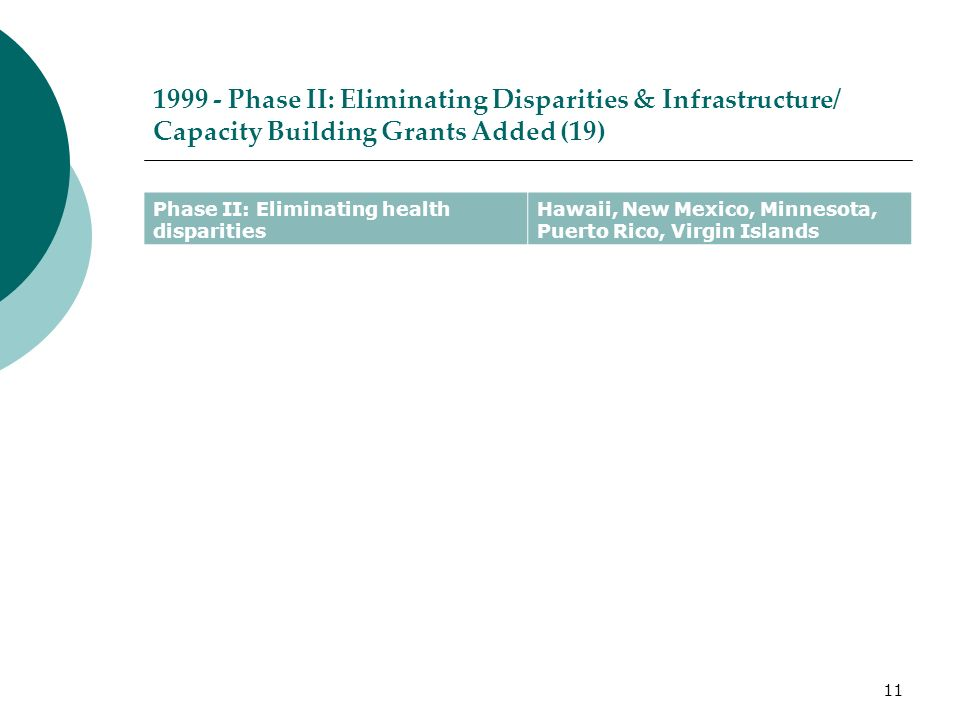 Phase II: Eliminating Disparities & Infrastructure/ Capacity Building Grants Added (19) Phase II: Eliminating health disparities Hawaii, New Mexico, Minnesota, Puerto Rico, Virgin Islands 11