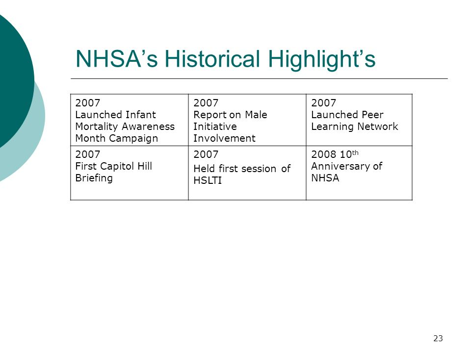 NHSA's Historical Highlight's 2007 Launched Infant Mortality Awareness Month Campaign 2007 Report on Male Initiative Involvement 2007 Launched Peer Learning Network 2007 First Capitol Hill Briefing 2007 Held first session of HSLTI th Anniversary of NHSA 23