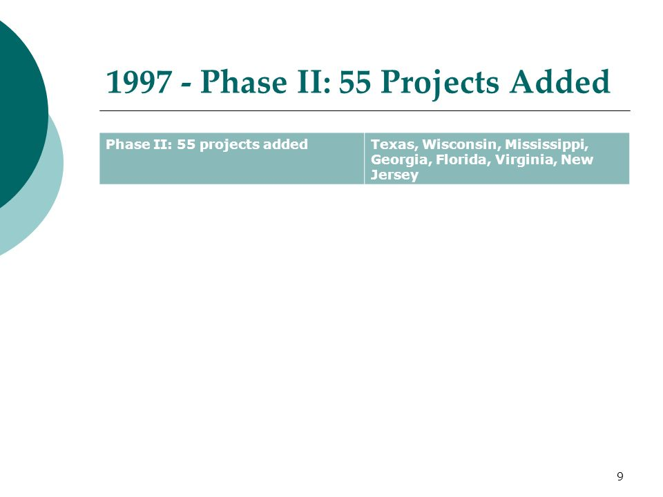 Phase II: 55 Projects Added Phase II: 55 projects addedTexas, Wisconsin, Mississippi, Georgia, Florida, Virginia, New Jersey 9