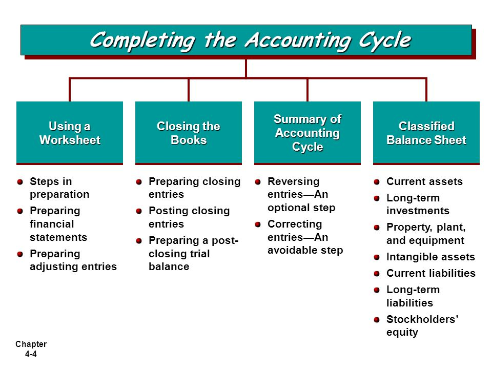 Chapter 41 Chapter 42 Chapter 4 Completing the Accounting Cycle – Assets and Liabilities Worksheet