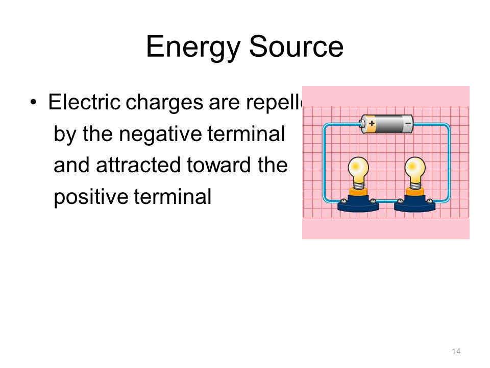 Energy Source Electric charges are repelled by the negative terminal and attracted toward the positive terminal 14
