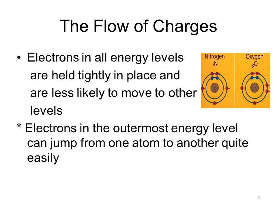 The Flow of Charges Electrons in all energy levels are held tightly in place and are less likely to move to other levels * Electrons in the outermost energy level can jump from one atom to another quite easily 3