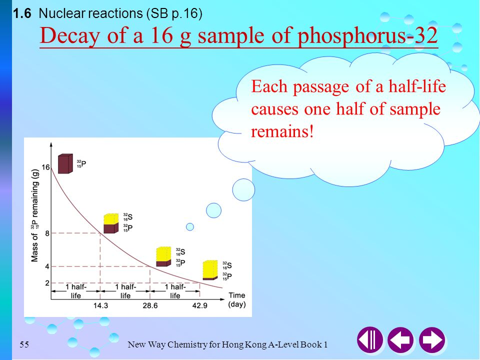 New Way Chemistry for Hong Kong A-Level Book 11 Atomic Structure ...