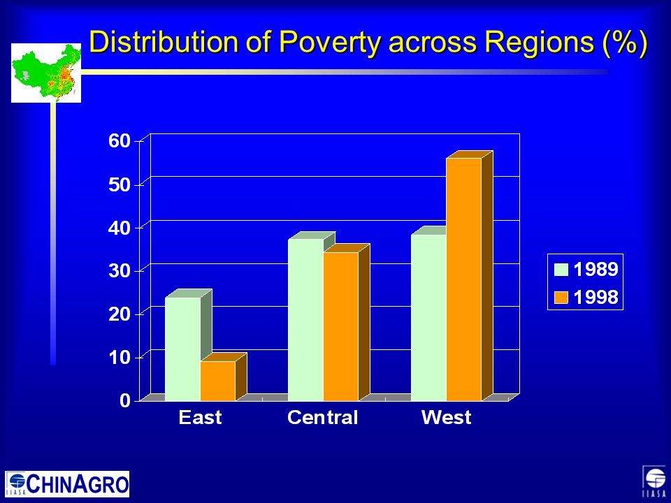 C HIN A GRO Distribution of Poverty across Regions (%)