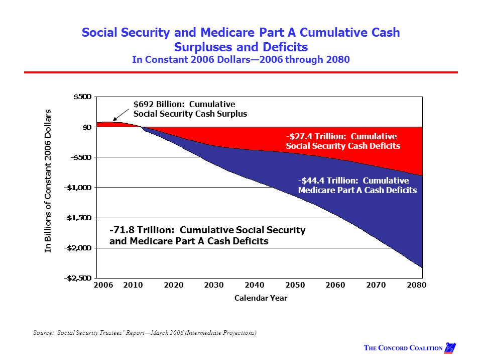 social security projections According to government projections, social security will be broke in 2033, but outside estimates suggest the date when the program can.