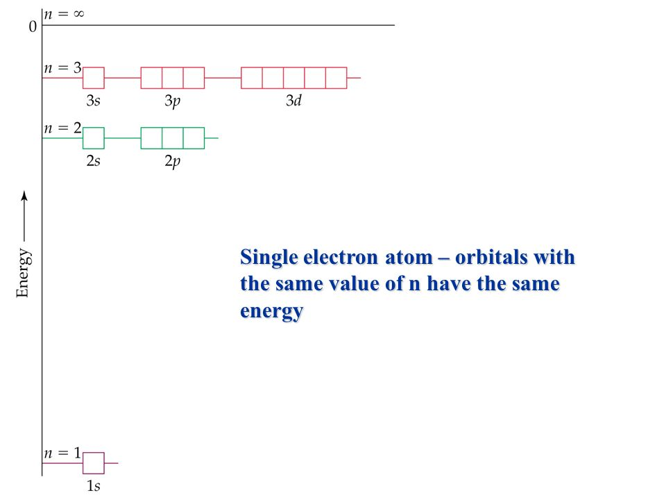 Prentice Hall © 2003Chapter 6 Single electron atom – orbitals with the same value of n have the same energy
