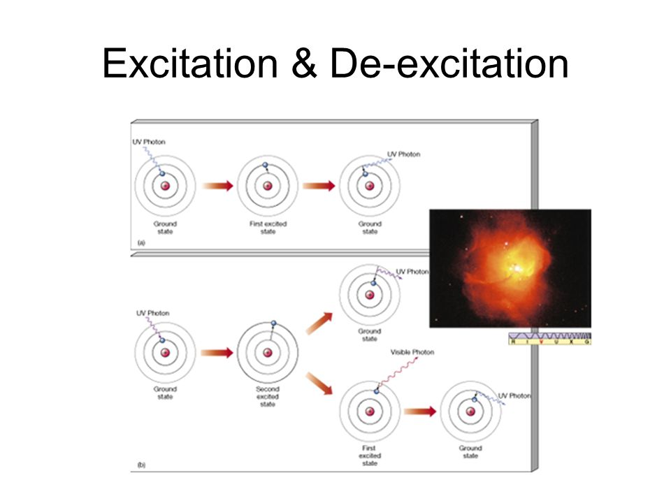 Excitation & De-excitation