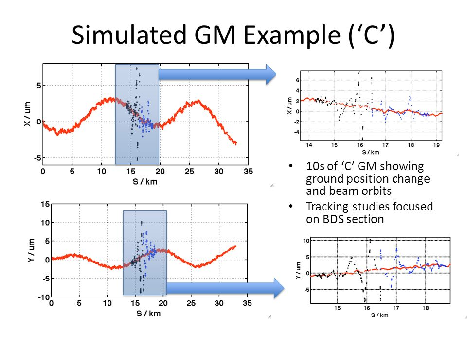 Simulated GM Example ('C') 10s of 'C' GM showing ground position change and beam orbits Tracking studies focused on BDS section