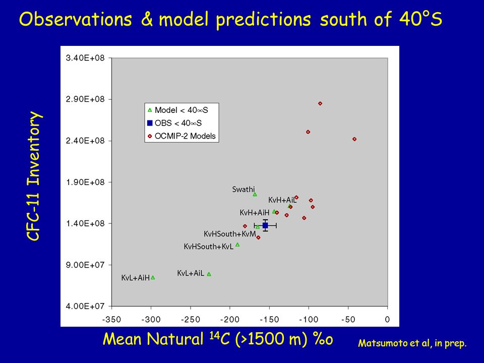 Observations & model predictions south of 40°S Matsumoto et al, in prep.