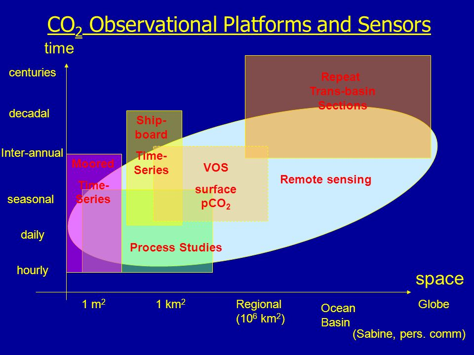 time 1 m 2 1 km 2 Globe Ocean Basin Regional (10 6 km 2 ) centuries decadal Inter-annual seasonal daily Remote sensing hourly Process Studies VOS surface pCO 2 Ship- board Time- Series Moored Time- Series CO 2 Observational Platforms and Sensors (Sabine, pers.