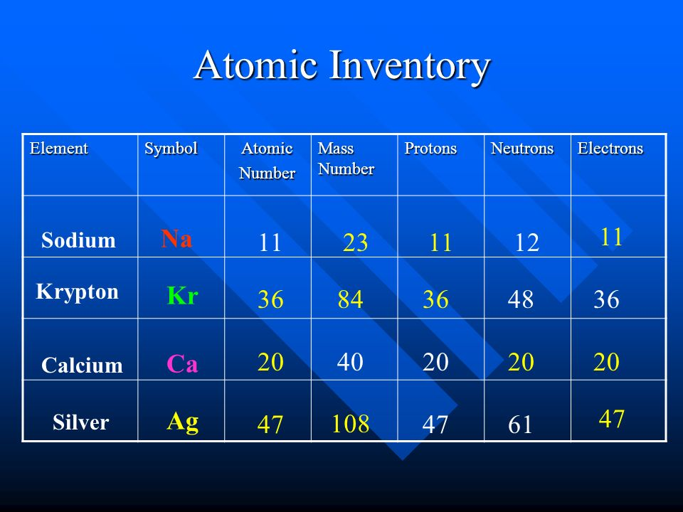 Periodic table periodic table zinc number of protons periodic atomic inventory protons atomic number protons atomic periodic table periodic table zinc urtaz Gallery