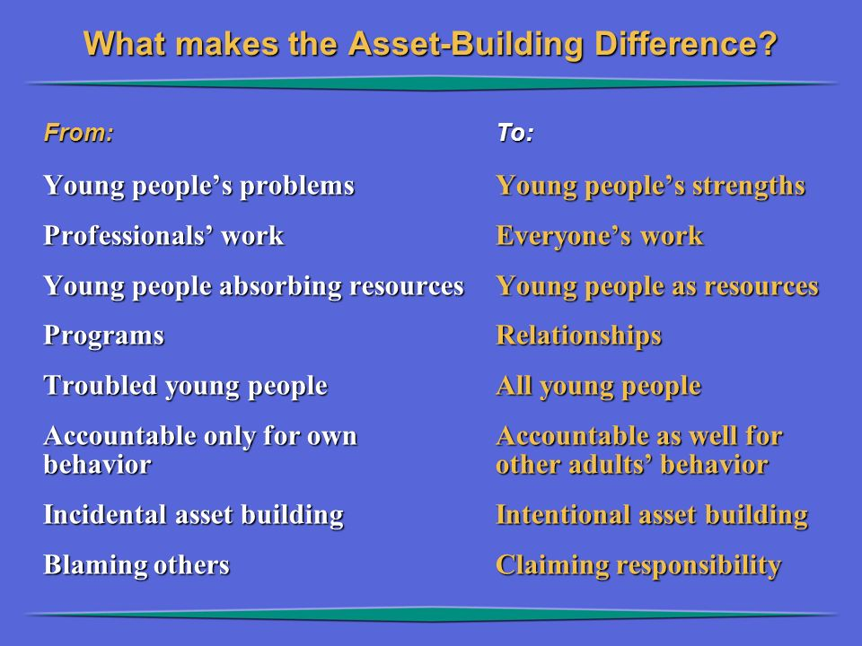 From:To: What makes the Asset-Building Difference? Young people's problemsYoung people's strengths Professionals' workEveryone's work Young people abs