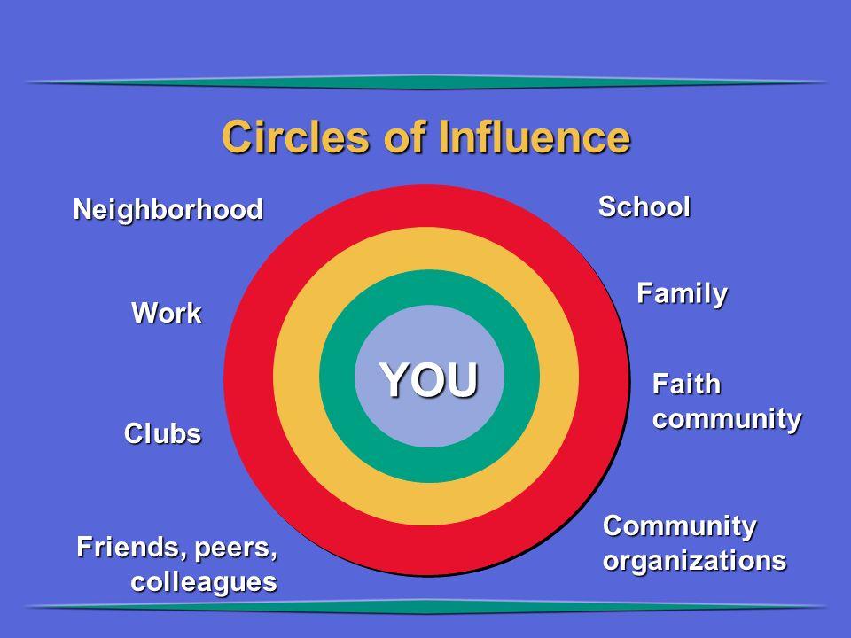 Circles of Influence YOU Neighborhood Work Faithcommunity Clubs School SchoolFamily Communityorganizations Friends, peers, colleagues
