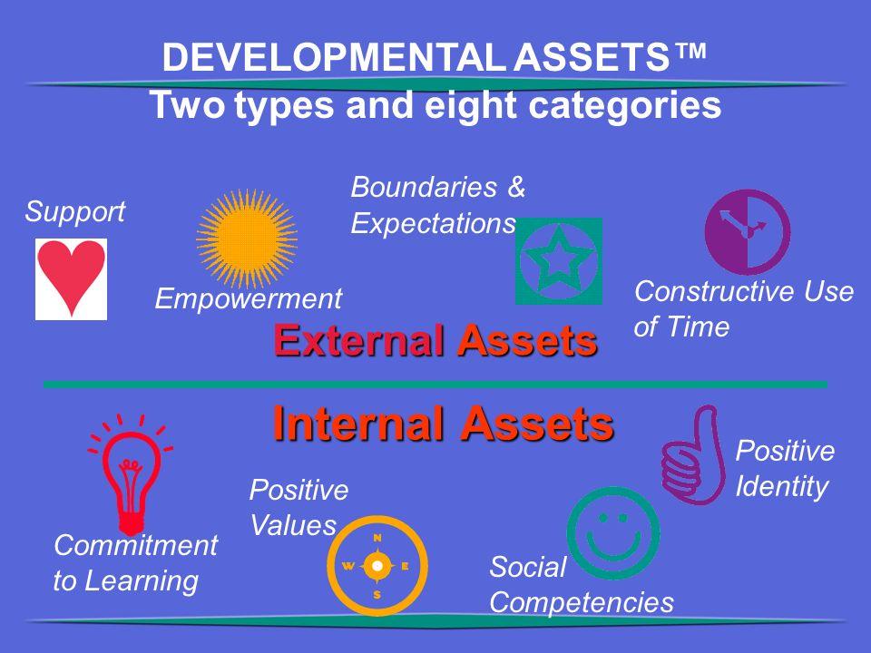 External Assets Internal Assets DEVELOPMENTAL ASSETS™ Two types and eight categories Support Empowerment Boundaries & Expectations Constructive Use of